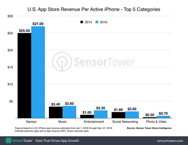 us-iphone-revenue-per-device